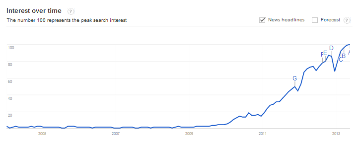 Google Trends - Web Search interest- infographic - Worldwide, 2004 - present