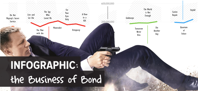 INFOGRAPHIC - the business of bond-11-11