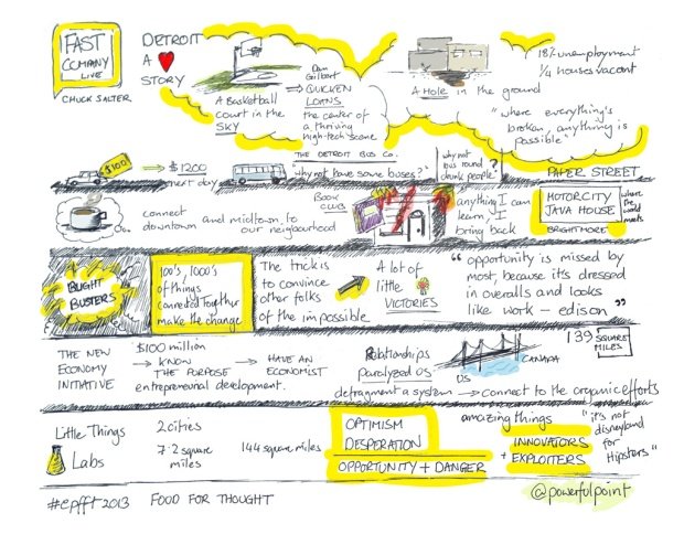 Sketchnote of Fast Company Live presentation, @chucksalter @fastcompany at Food for Thought 2013, presented by Erwin Penland.