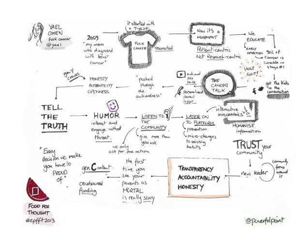 Sketchnote of Yael Cohen's presentation, @yael at Food for Thought 2013, presented by Erwin Penland.
