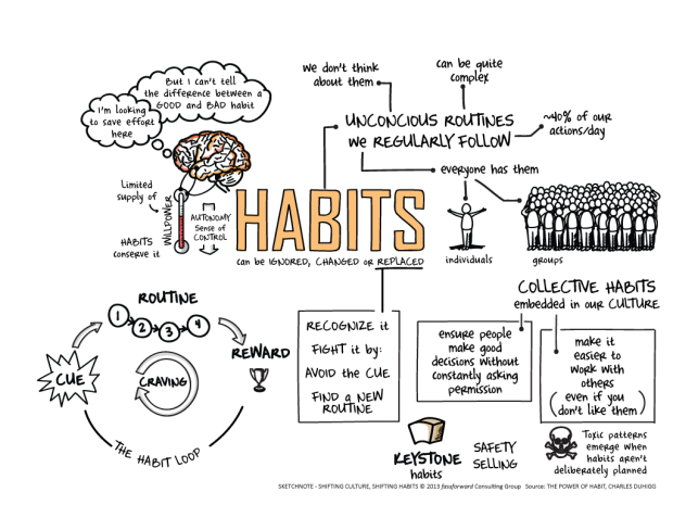 SKETCHNOTE-SHIFTING-HABITS,-BUILDING-CULTURES