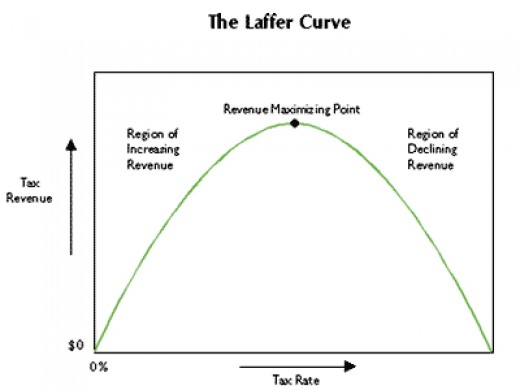 In economics, the Laffer curve is a representation of the relationship between possible rates of taxation and resulting levels of government revenue. It illustrates the concept of taxable income elasticity—i.e., taxable income will change in response to changes in the rate of taxation.