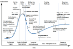 The Hype Cycle is a branded graphical tool developed and used by IT research and advisory firm, Gartner for representing the maturity, adoption and social application of specific technologies.