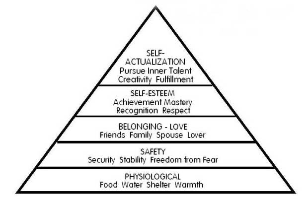 Maslow's hierarchy of needs is a theory in psychology proposed by Abraham Maslowd to describe human motivation. Maslow used the terms Physiological, Safety, Belongingness and Love, Esteem, Self-Actualization and Self-Transcendence needs to describe the pattern that human motivations generally move through.