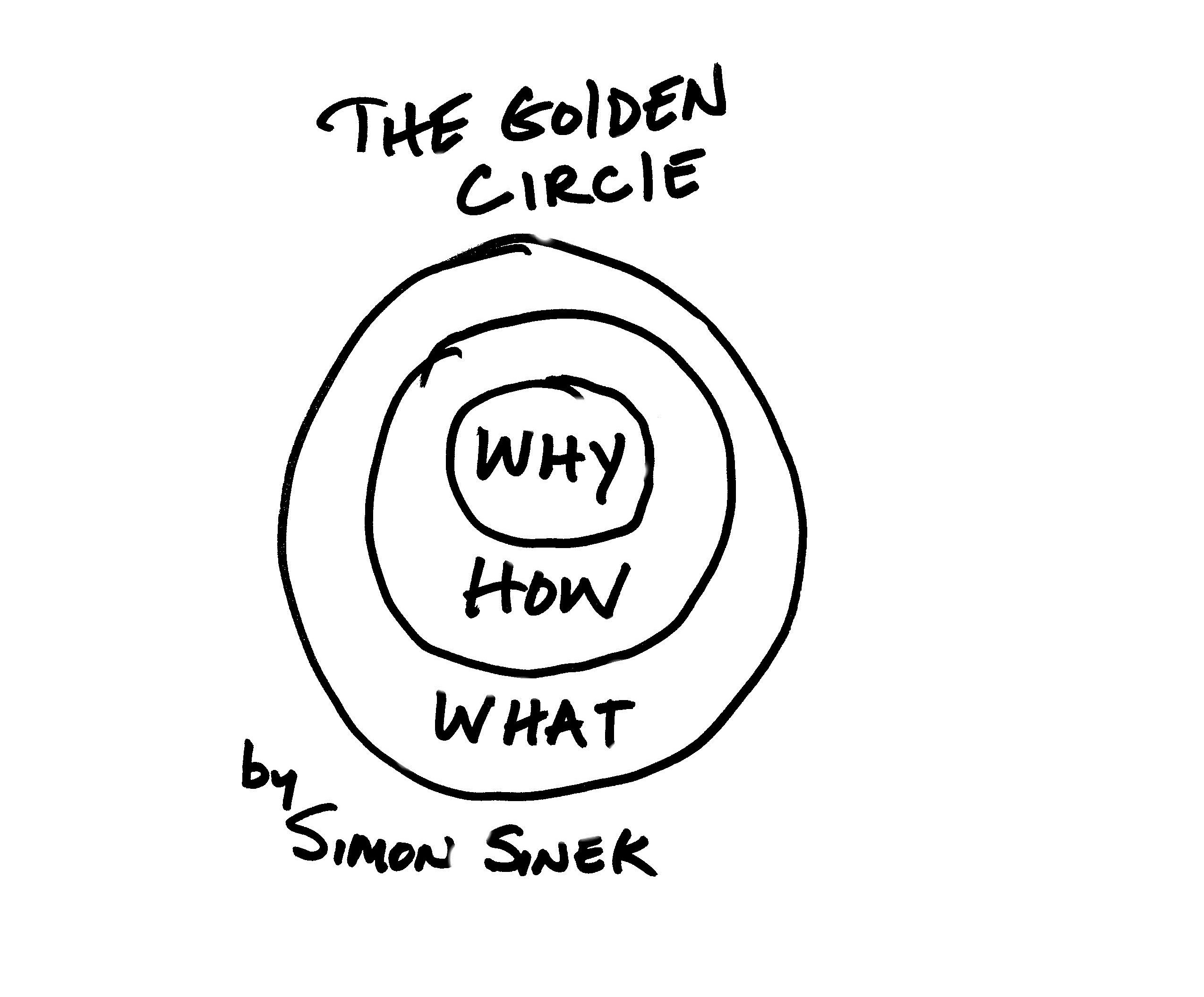 """Résultat de recherche d'images pour """"simon sinek why"""""""