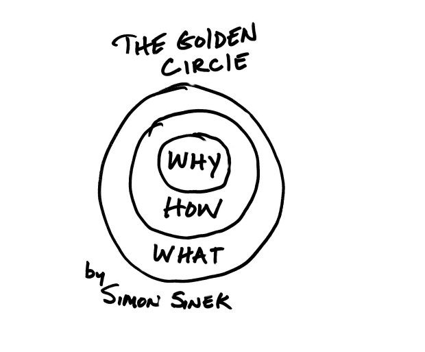 "Simon Sinek is an author best known for popularizing the concept of ""the golden circle"", described by TED as ""a simple but powerful model for inspirational leadership"". The premise is simple, all communication should start with ""Why?"""